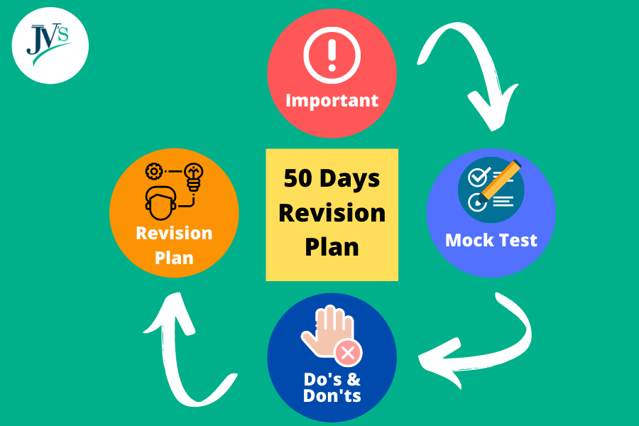 UPSC-Prelims-study-and-revision-plan-2021