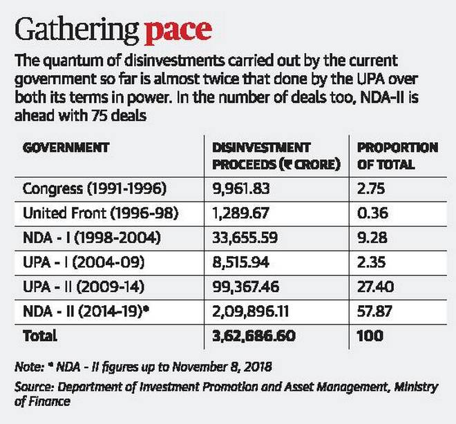 Public sector disinvestment in india gwendal kalkofen investment property databank