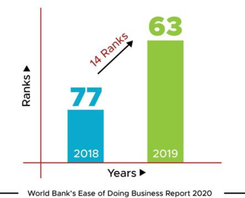 indias-ease-of-doing-business-ranking-2020