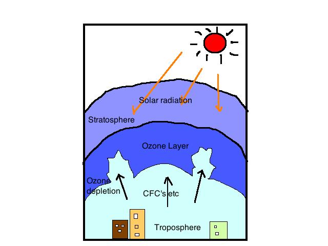 phasing-out-ozone-depleting-substances-odss