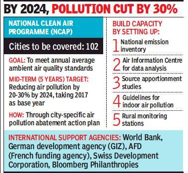 government-seeks-city-level-plans-for-clean-air