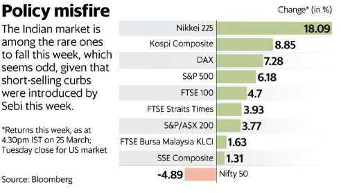 underperformance-of-the-indian-stock-markets-summary