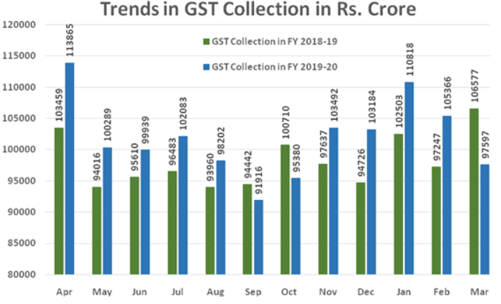 trends-in-goods-and-services-tax-collections