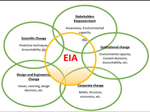 key-amendment-to-environment-impact-assessmenteia-notification-2006-summary