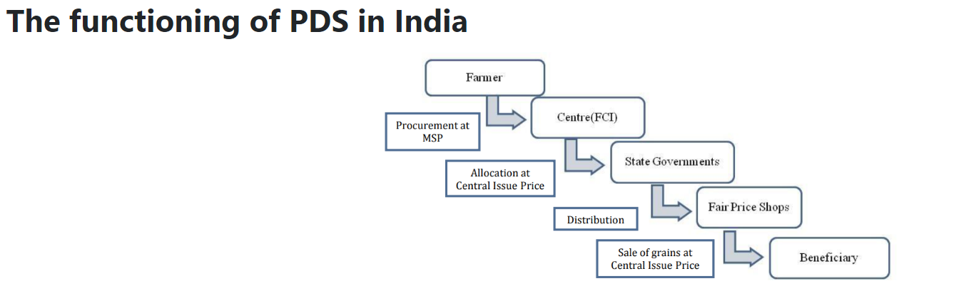 outdated-census-data-deprives-over-10-crore-of-pds-economists