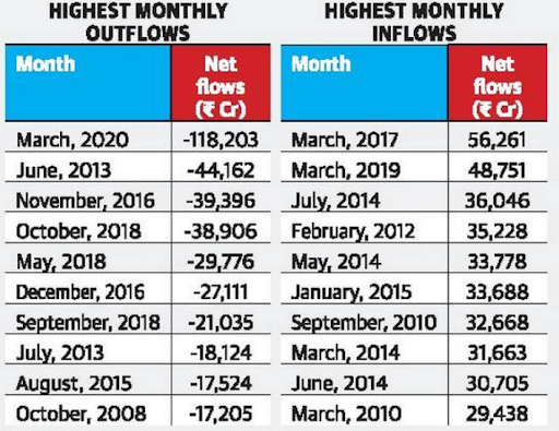 foreign-investors-sell-over-1-lakh-cr-securities-in-a-month