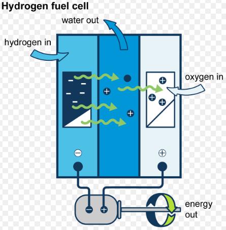 ntpc-launches-hydrogen-fuel-bus-for-leh-and-new-delhi