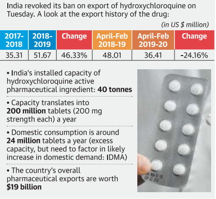 in-time-of-need-on-hydroxychloroquine-export