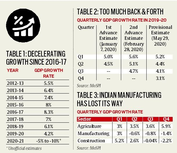 gdp-growth-slows-to-a-11year-low-of-42-summary