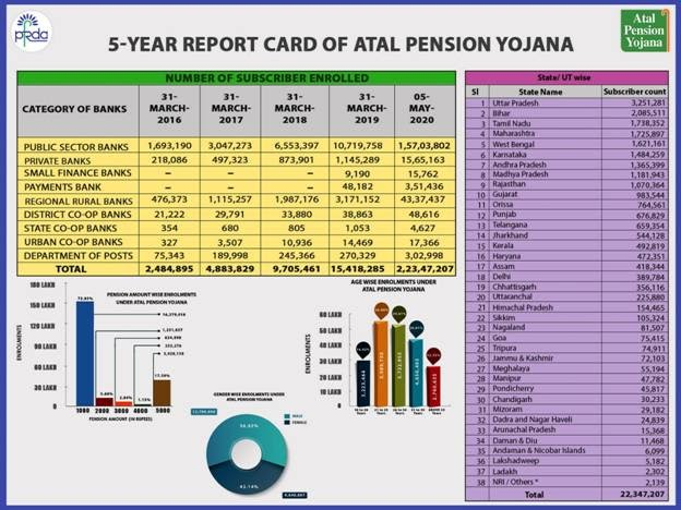 atal-pension-yojana-apy-completion-of-5-years-summary