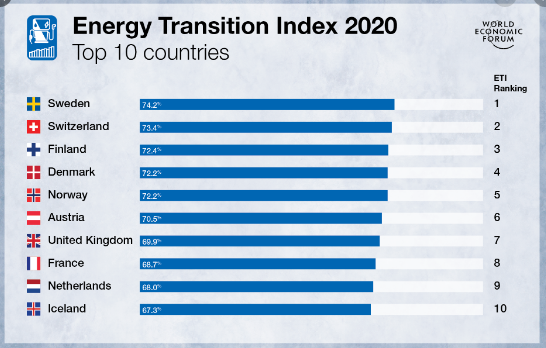 improvement-in-indias-global-energy-transition-index-summary