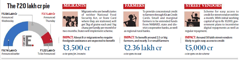 measures-for-supporting-the-poor-including-migrants-farmers-tiny-businesses-and-street-vendors-summary