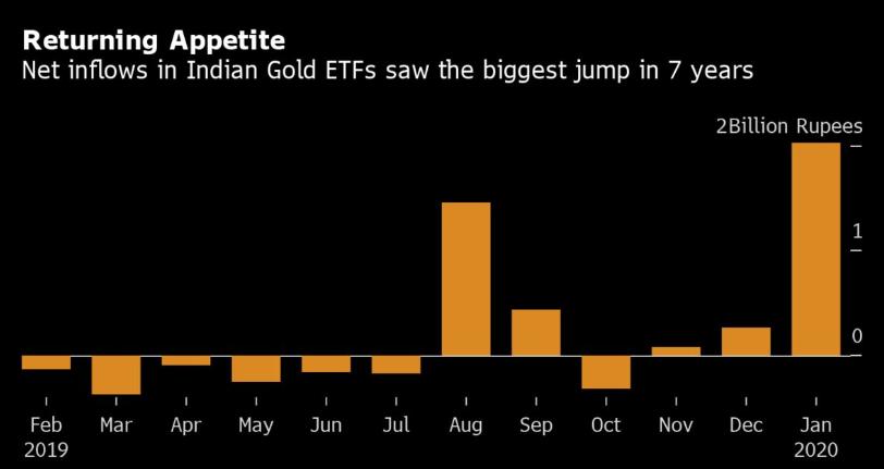 gold-etfs-see-inflows-jewellery-slumped