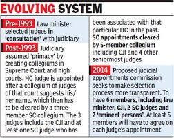 collegium-system-ensures-selection-of-competent-judges
