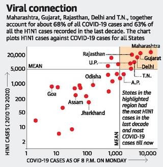 states-with-high-swine-flu-rate-record-most-covid-19-cases