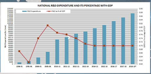 indias-rd-expenditure-scientific-publications-on-the-rise-summary