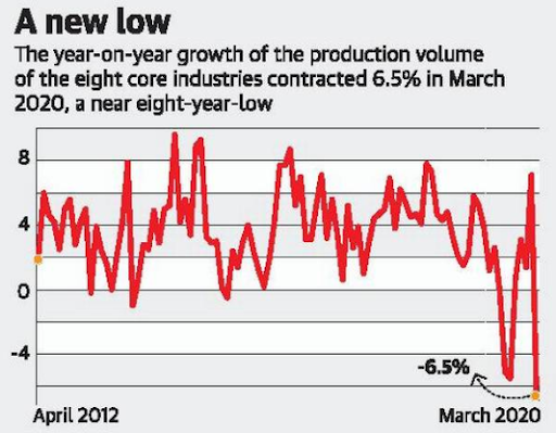 industrial-output-contracts-by-record-167-in-mar-shrinks-07-for-full-fy20