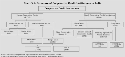 sc-says-cooperative-banks-on-a-par-with-other-lenders-under-sarfaesi-act
