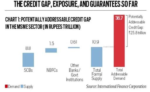 credit-guarantees-to-msmes