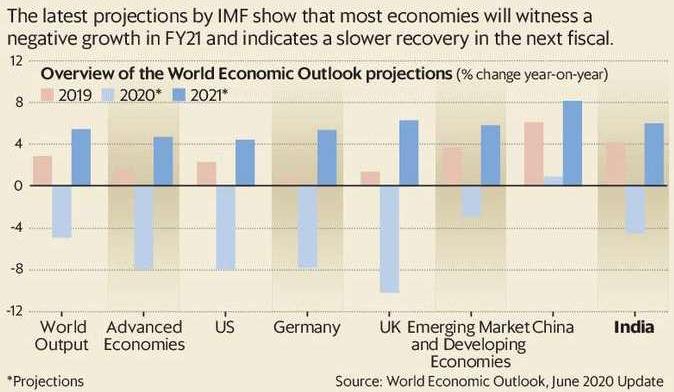 imfs-world-economic-outlook-paints-a-bleak-economic-picture