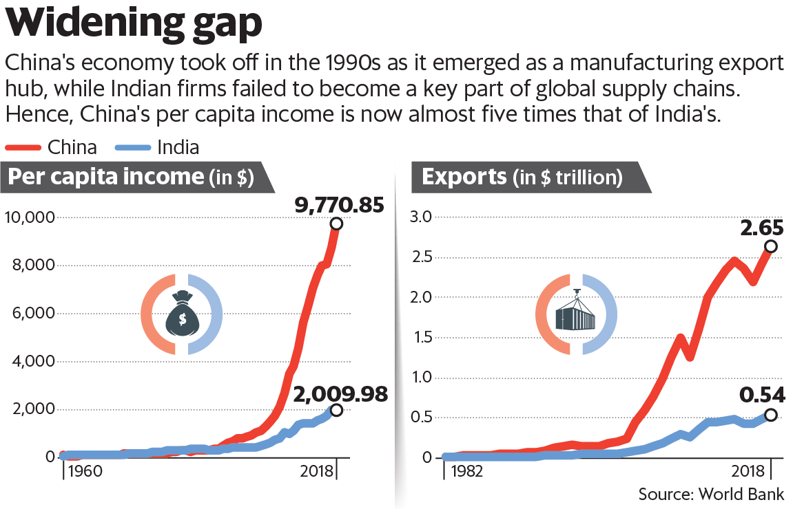 comparing-indian-and-chinese-economy-what-changed-in-30-years