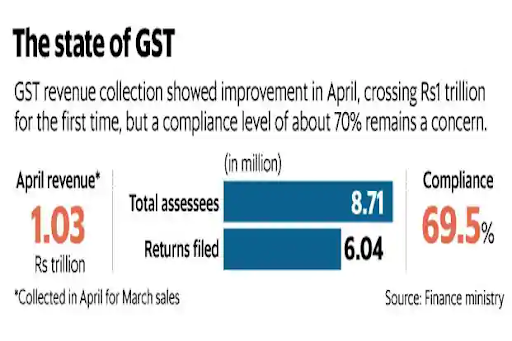 3rd-anniversary-of-gst-need-for-reforms