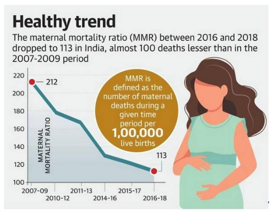 india-registers-a-steep-decline-in-maternal-mortality-ratio-summary