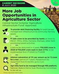 central-sector-scheme-agriculture-infrastructure-fund-summary
