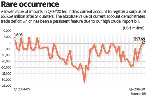 current-account-surplus-why-may-not-be-all-good-news