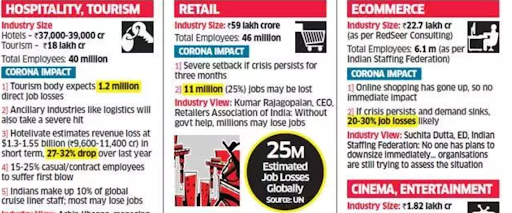 up-to-20-jobs-may-be-cut-ficci