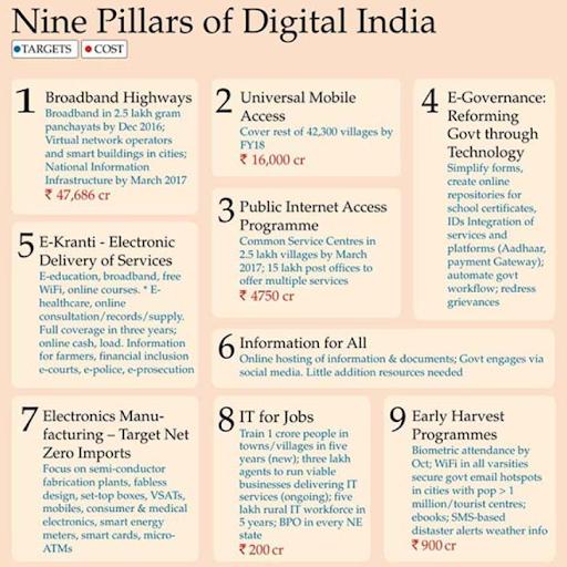 5-years-of-digital-india