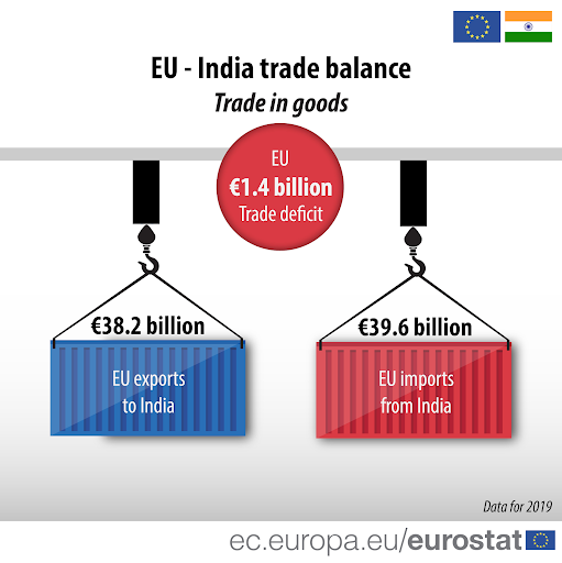 india-european-union-agreement-on-scientific-and-technological-cooperation-renewed-for-next-five-years-2020-2025