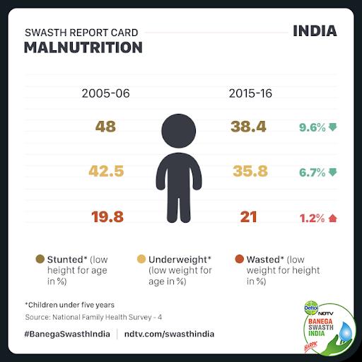 pandemic-increasing-indias-malnutrition-burden