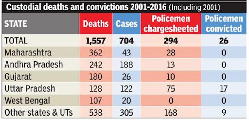 extrajudicial-killings-in-india-an-analysis