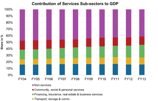 economic-revival-depends-more-on-services-sector