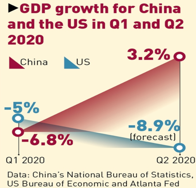 whats-behind-the-us-gdp-slide-and-why-is-china-different