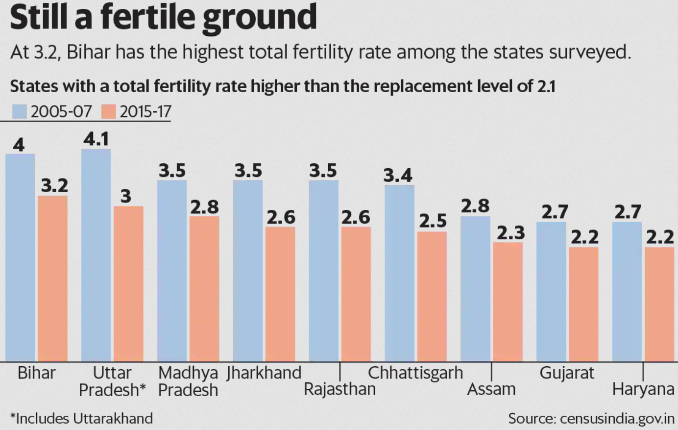 indias-population-data-and-a-tale-of-two-projections