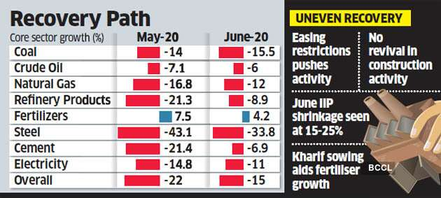 core-sector-output-shrinks-in-june