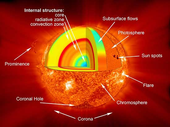 global-magnetic-field-of-suns-atmosphere-measured-for-the-first-time