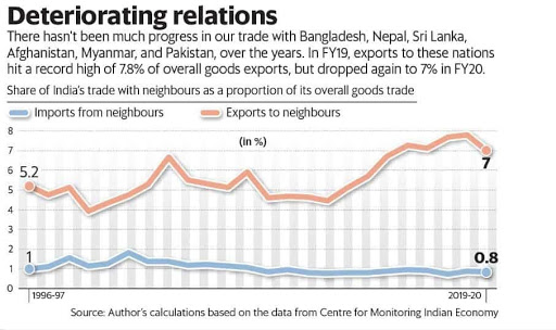 indias-falling-trade-with-neighbours