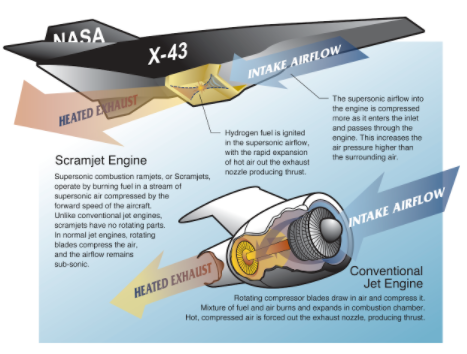 explained-the-significance-and-capability-of-the-scramjet-vehicle