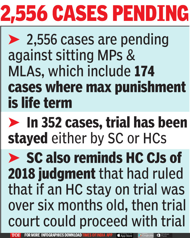 supreme-court-asks-high-courts-to-form-special-benches-to-decide-criminal-cases-involving-mps-mlas
