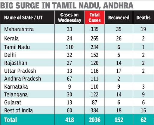 test-by-choice-on-rising-coronavirus-cases-in-india