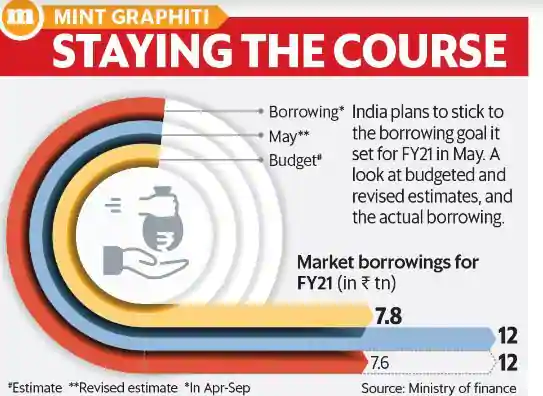 rs-12-lakh-crore-in-fy21-centre-sticks-to-borrowing-target