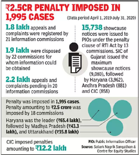 at-15-rti-act-crippled-by-rising-backlog