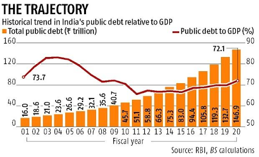 public-debt-ratio-to-rise-to-90-of-gdp-on-covid