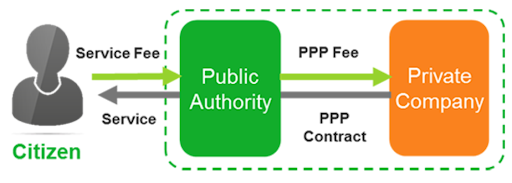 scheme-for-financial-support-to-public-private-partnerships-in-infrastructure-viability-gap-funding-vgf-scheme