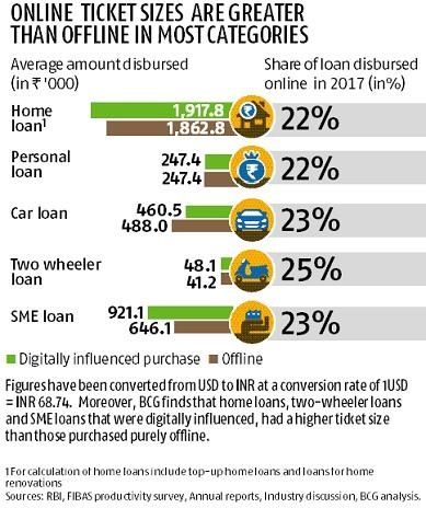 rbi-forms-working-group-on-digital-lending-summary