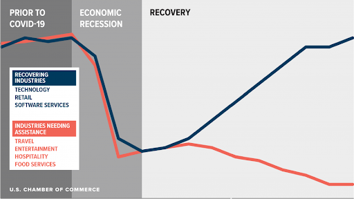 what-is-a-k-shaped-economic-recovery-summary