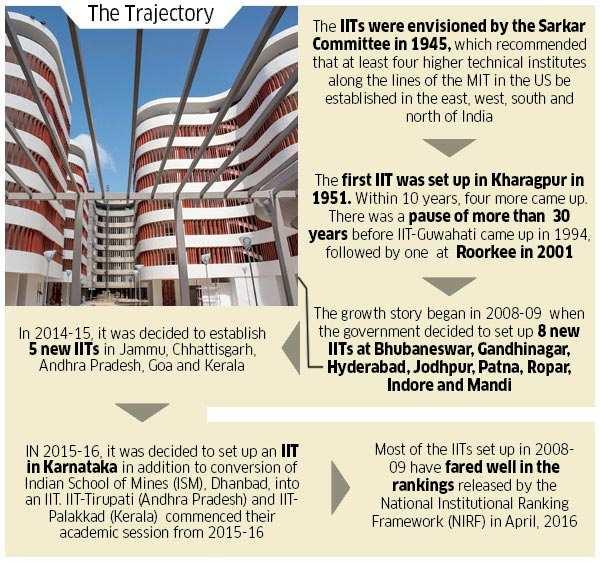 iit-council-sets-up-panels-for-more-autonomy